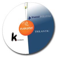 Un par de fondos compran la mitad de Euskaltel