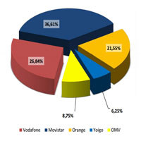 Resultados portabilidad móvil noviembre 2012